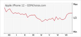 Gráfico de los cambios de popularidad Apple iPhone 12