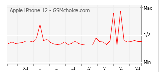 Grafico di modifiche della popolarità del telefono cellulare Apple iPhone 12