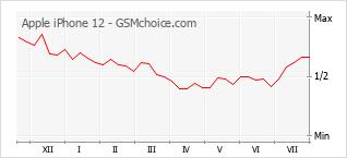 Populariteit van de telefoon: diagram Apple iPhone 12