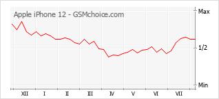 Диаграмма изменений популярности телефона Apple iPhone 12