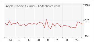 Grafico di modifiche della popolarità del telefono cellulare Apple iPhone 12 mini