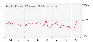 Диаграмма изменений популярности телефона Apple iPhone 12 mini