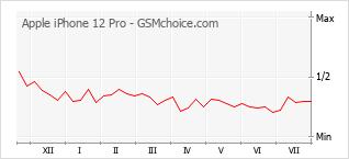 Диаграмма изменений популярности телефона Apple iPhone 12 Pro