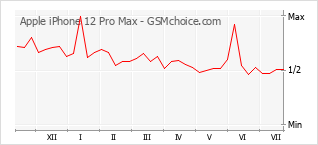 Grafico di modifiche della popolarità del telefono cellulare Apple iPhone 12 Pro Max