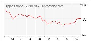手機聲望改變圖表 Apple iPhone 12 Pro Max