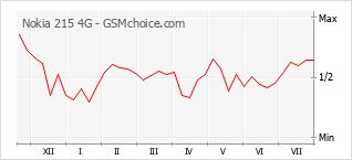 Gráfico de los cambios de popularidad Nokia 215 4G