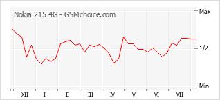 Le graphique de popularité de Nokia 215 4G