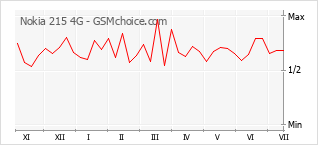 Grafico di modifiche della popolarità del telefono cellulare Nokia 215 4G