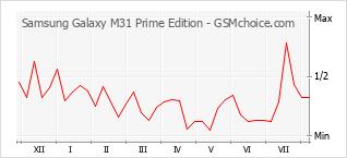 Diagramm der Poplularitätveränderungen von Samsung Galaxy M31 Prime Edition