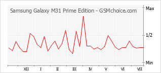 Popularity chart of Samsung Galaxy M31 Prime Edition