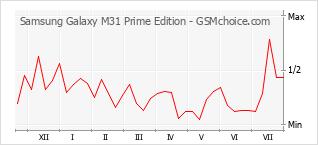 Grafico di modifiche della popolarità del telefono cellulare Samsung Galaxy M31 Prime Edition