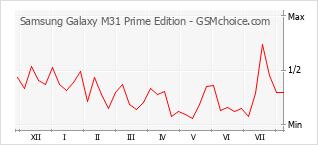 Traçar mudanças de populariedade do telemóvel Samsung Galaxy M31 Prime Edition