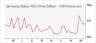 Диаграмма изменений популярности телефона Samsung Galaxy M31 Prime Edition