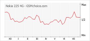Le graphique de popularité de Nokia 225 4G