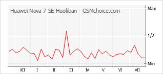 Popularity chart of Huawei Nova 7 SE Huoliban