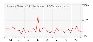 Le graphique de popularité de Huawei Nova 7 SE Huoliban