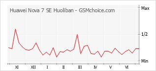 Populariteit van de telefoon: diagram Huawei Nova 7 SE Huoliban