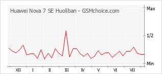 Traçar mudanças de populariedade do telemóvel Huawei Nova 7 SE Huoliban