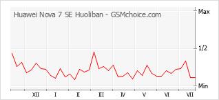 Диаграмма изменений популярности телефона Huawei Nova 7 SE Huoliban