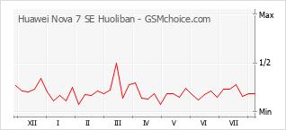手機聲望改變圖表 Huawei Nova 7 SE Huoliban