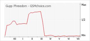 Populariteit van de telefoon: diagram Gupp Phreedom