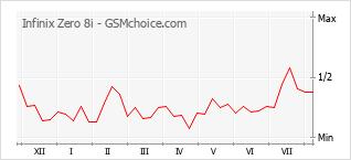 Gráfico de los cambios de popularidad Infinix Zero 8i