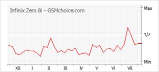 Le graphique de popularité de Infinix Zero 8i