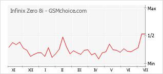 Grafico di modifiche della popolarità del telefono cellulare Infinix Zero 8i