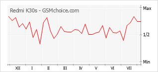 Gráfico de los cambios de popularidad Redmi K30s