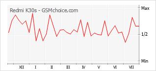 Grafico di modifiche della popolarità del telefono cellulare Redmi K30s