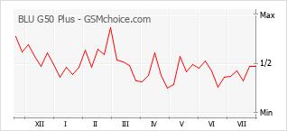 Popularity chart of BLU G50 Plus