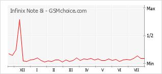 Le graphique de popularité de Infinix Note 8i