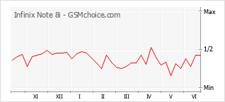 Grafico di modifiche della popolarità del telefono cellulare Infinix Note 8i