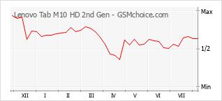 Le graphique de popularité de Lenovo Tab M10 HD 2nd Gen