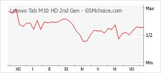 Grafico di modifiche della popolarità del telefono cellulare Lenovo Tab M10 HD 2nd Gen