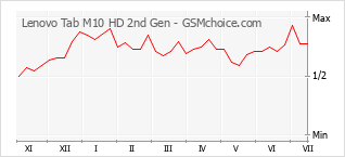 Populariteit van de telefoon: diagram Lenovo Tab M10 HD 2nd Gen