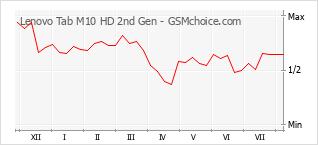 手機聲望改變圖表 Lenovo Tab M10 HD 2nd Gen