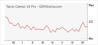 Popularity chart of Tecno Camon 16 Pro