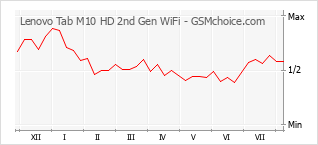 Popularity chart of Lenovo Tab M10 HD 2nd Gen WiFi