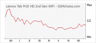 Le graphique de popularité de Lenovo Tab M10 HD 2nd Gen WiFi