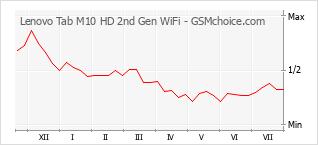 Grafico di modifiche della popolarità del telefono cellulare Lenovo Tab M10 HD 2nd Gen WiFi