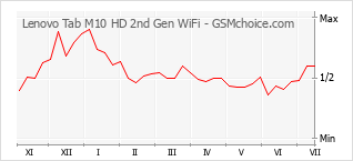 Populariteit van de telefoon: diagram Lenovo Tab M10 HD 2nd Gen WiFi