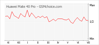 Popularity chart of Huawei Mate 40 Pro