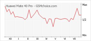 Grafico di modifiche della popolarità del telefono cellulare Huawei Mate 40 Pro