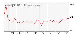 Le graphique de popularité de Vivo iQOO U1x