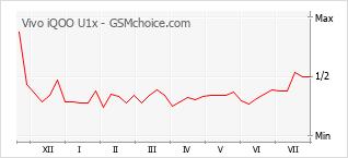 Grafico di modifiche della popolarità del telefono cellulare Vivo iQOO U1x