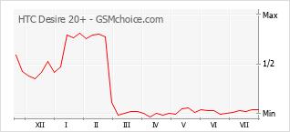 Gráfico de los cambios de popularidad HTC Desire 20+