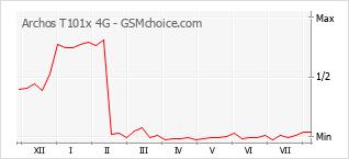 Диаграмма изменений популярности телефона Archos T101x 4G