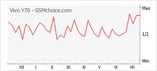 Grafico di modifiche della popolarità del telefono cellulare Vivo Y70