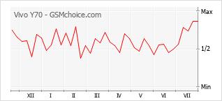 Диаграмма изменений популярности телефона Vivo Y70